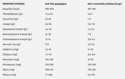 Φυστικοβούτυρο: μια πλήρης θρεπτική ανάλυση για τα οφέλη του στην υγεία μας